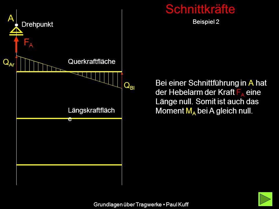 Schnittkräfte A. Beispiel 2. Drehpunkt. FA. QAr. Querkraftfläche.