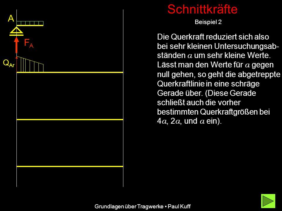 Schnittkräfte A. Beispiel 2.
