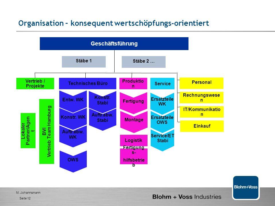 BVI Vertrieb Team Hamburg Lokaler Partner/Agent