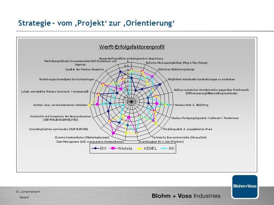 Strategie – vom 'Projekt' zur 'Orientierung'