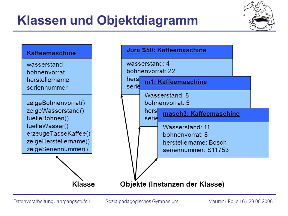 Klassen und Objektdiagramm