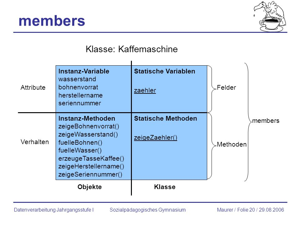 members Klasse: Kaffemaschine Instanz-Variable wasserstand