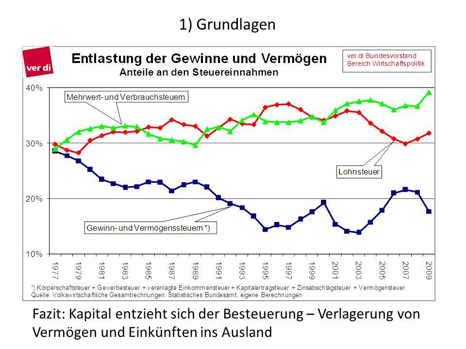 1) Grundlagen Fazit: Kapital entzieht sich der Besteuerung – Verlagerung von Vermögen und Einkünften ins Ausland.