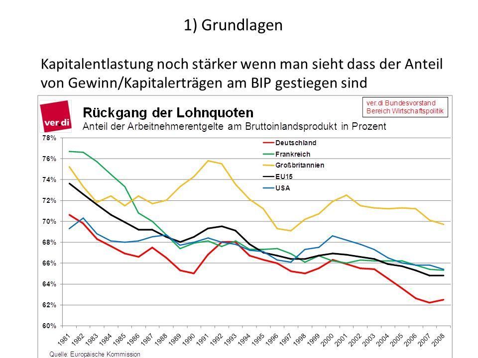 1) Grundlagen Kapitalentlastung noch stärker wenn man sieht dass der Anteil von Gewinn/Kapitalerträgen am BIP gestiegen sind.