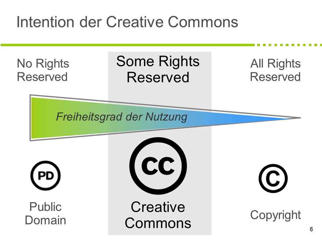 Intention der Creative Commons