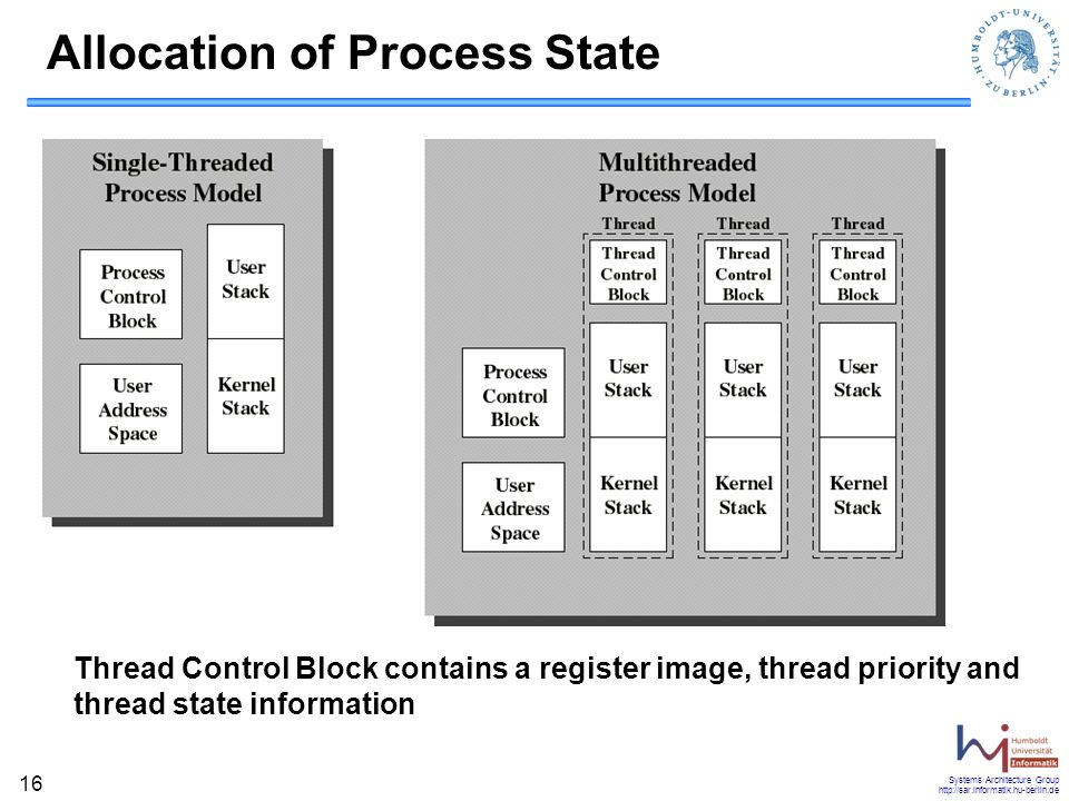 Allocation of Process State
