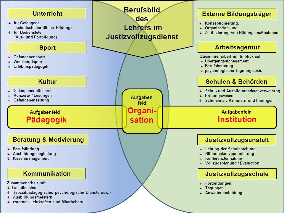 Organi- sation Pädagogik Institution Berufsbild des Lehrers im