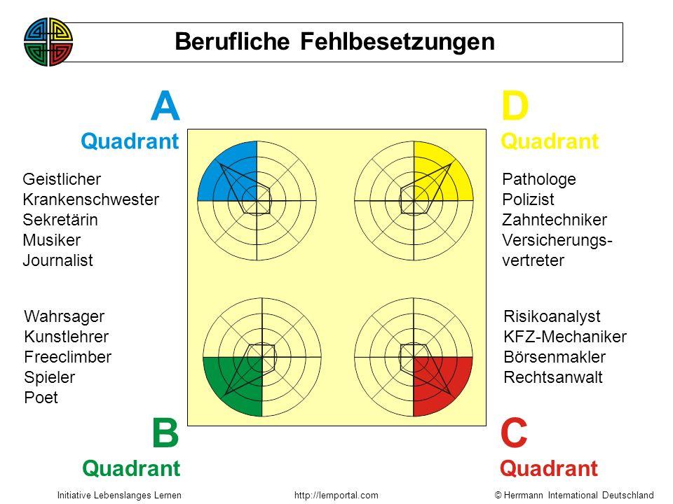 A D B C Berufliche Fehlbesetzungen Quadrant Quadrant Quadrant Quadrant