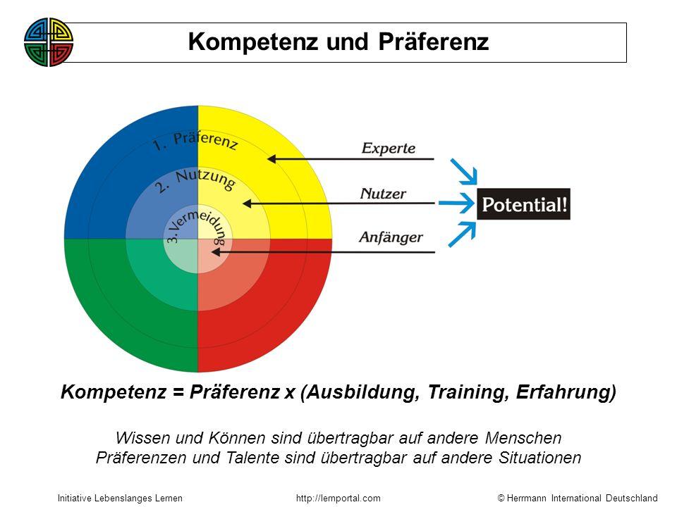 Kompetenz = Präferenz x (Ausbildung, Training, Erfahrung)