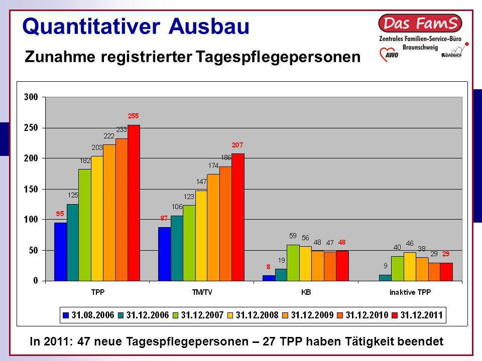 Quantitativer Ausbau Zunahme registrierter Tagespflegepersonen