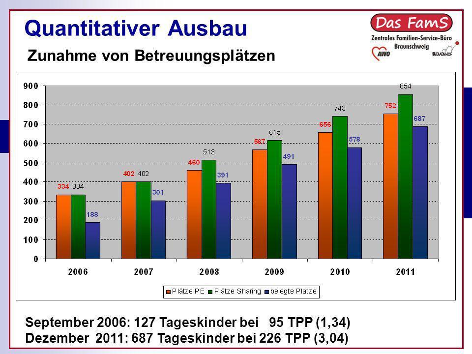 Ist-Stand der Kindertagespflege in Braunschweig Quantitativer Ausbau