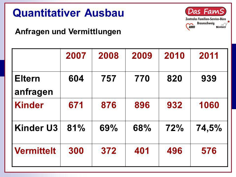 Quantitativer Ausbau 2007 2008 2009 2010 2011 Eltern anfragen 604 757