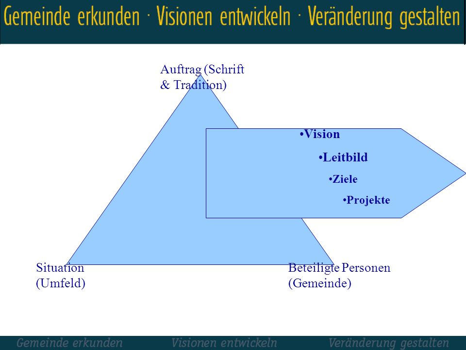 Auftrag (Schrift & Tradition)