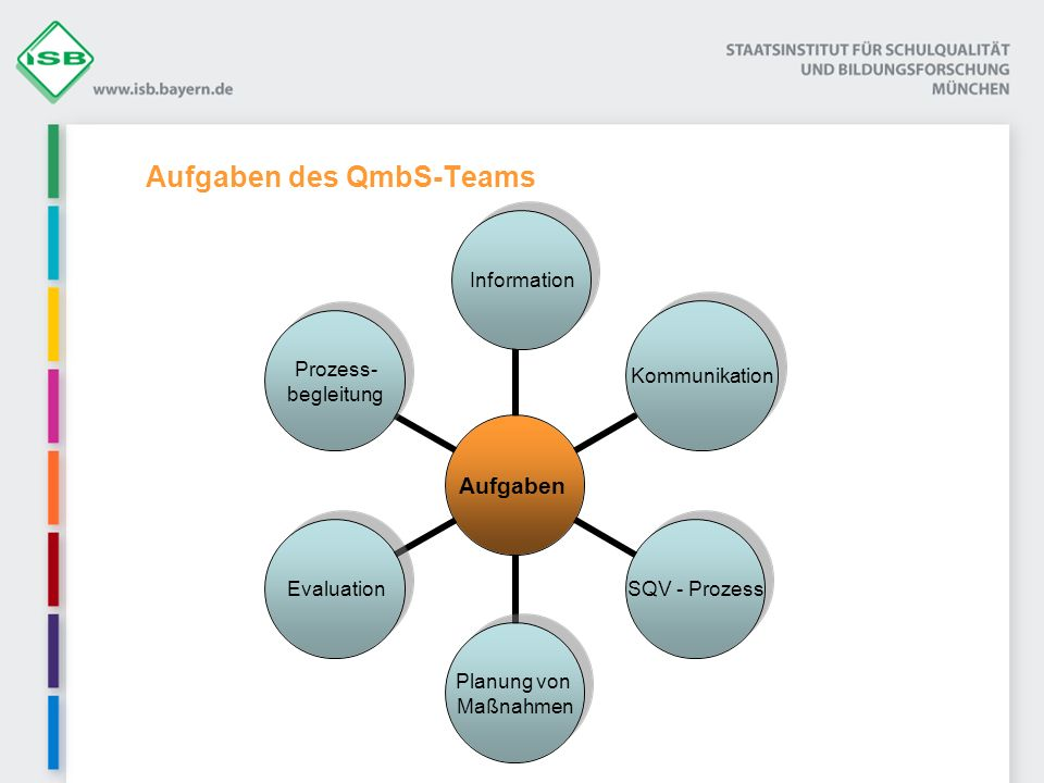 Aufgaben des QmbS-Teams