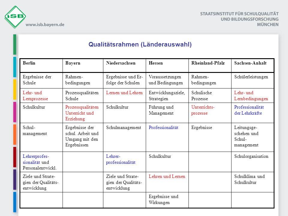 Qualitätsrahmen (Länderauswahl)