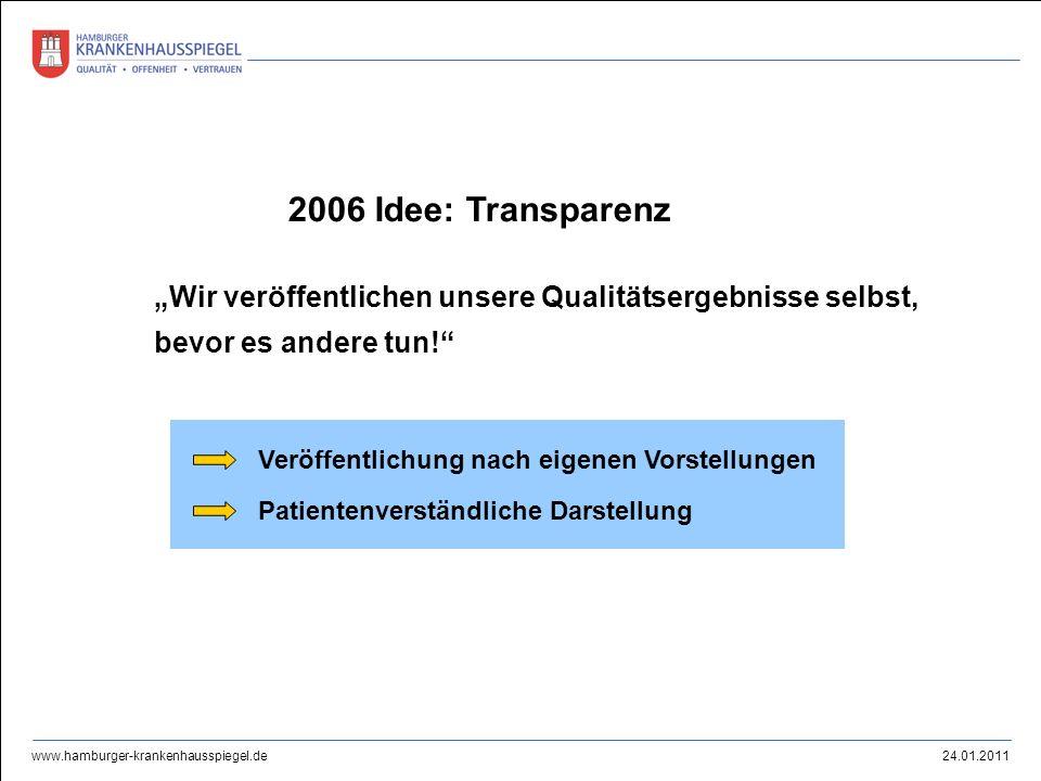 """2006 Idee: Transparenz """"Wir veröffentlichen unsere Qualitätsergebnisse selbst, bevor es andere tun!"""