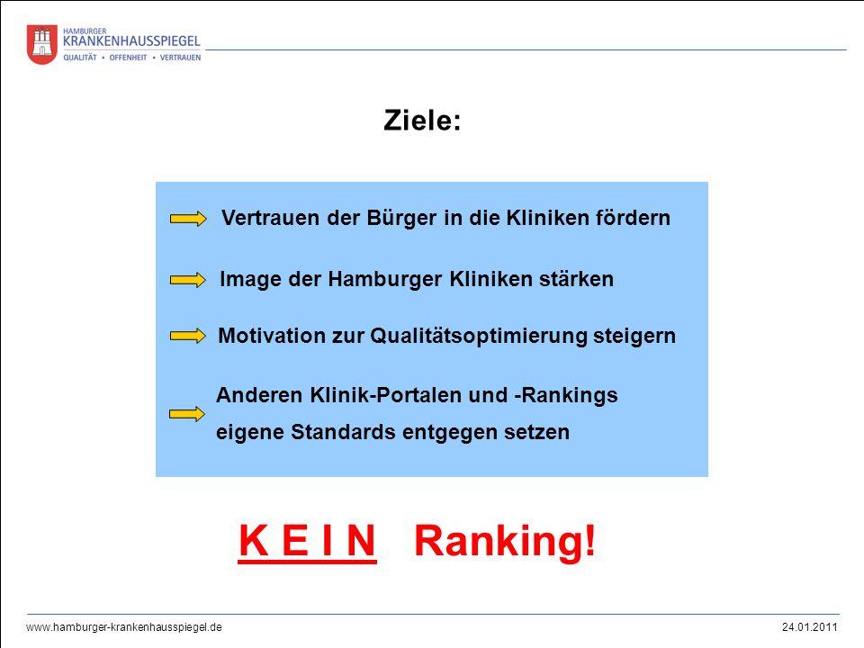 K E I N Ranking! Ziele: Vertrauen der Bürger in die Kliniken fördern