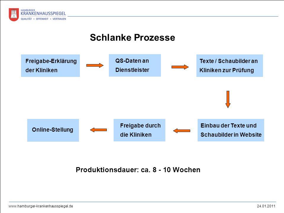 Schlanke Prozesse Produktionsdauer: ca. 8 - 10 Wochen