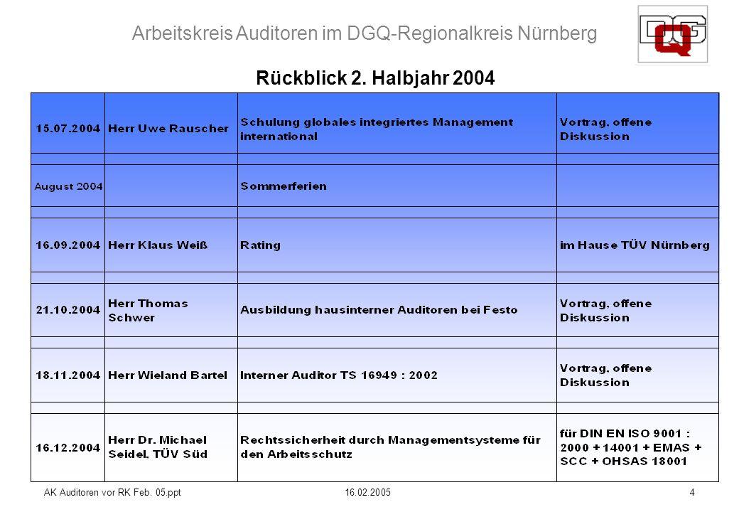 Rückblick 2. Halbjahr 2004