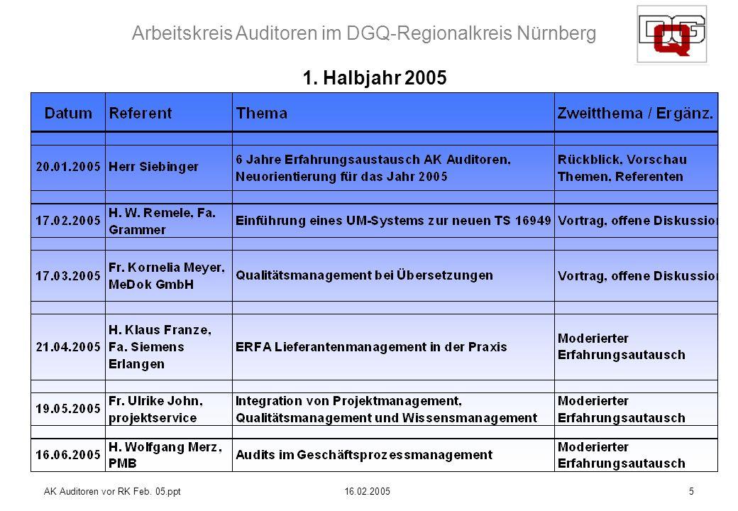 1. Halbjahr 2005