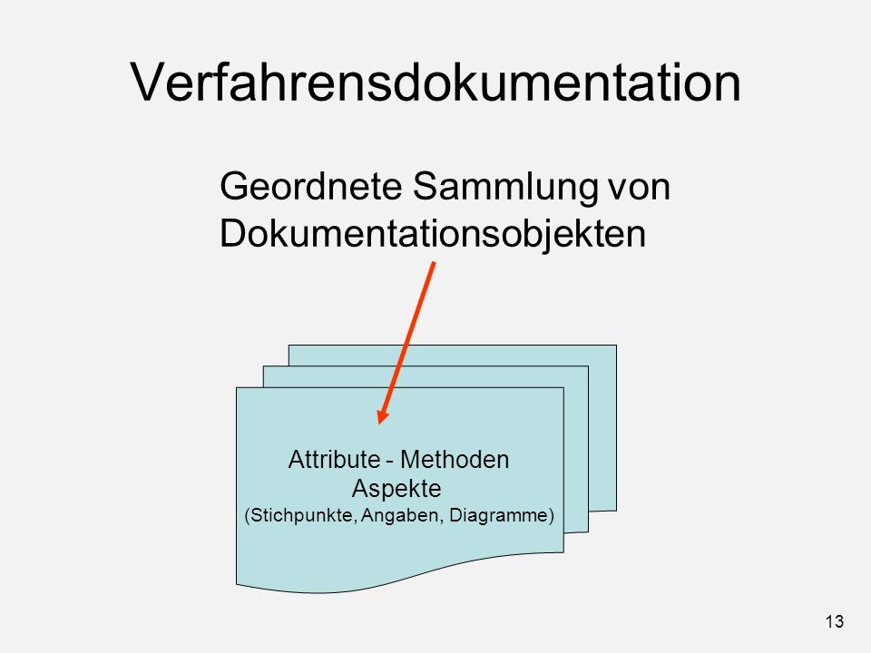 Verfahrensdokumentation