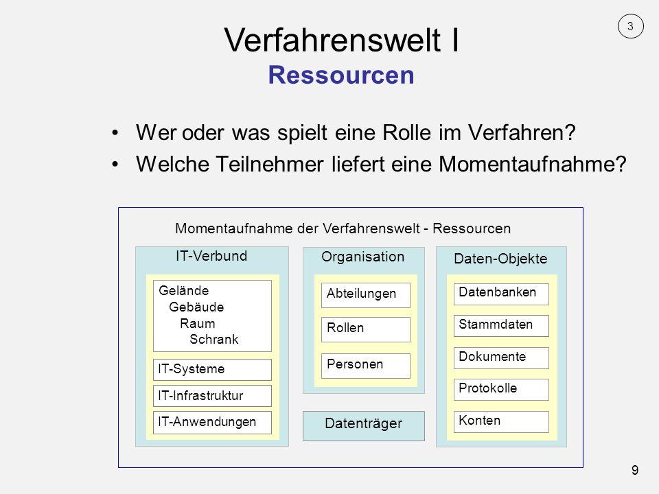 Verfahrenswelt I Ressourcen