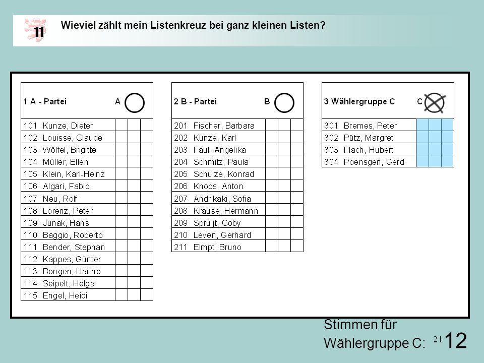 11 Stimmen für Wählergruppe C: 12
