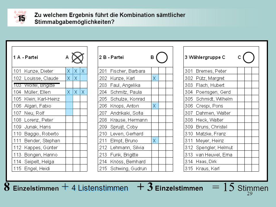 8 Einzelstimmen + 3 Einzelstimmen + 4 Listenstimmen = 15 Stimmen 15