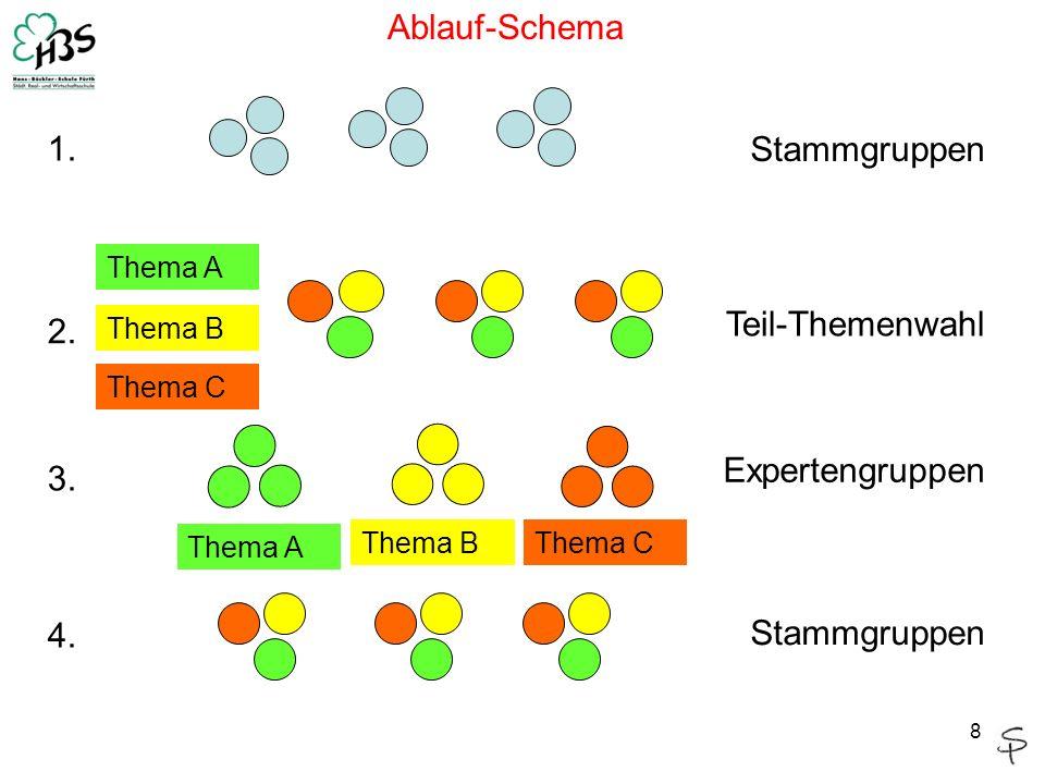 Ablauf-Schema 1. Stammgruppen Teil-Themenwahl 2. Expertengruppen 3. 4.