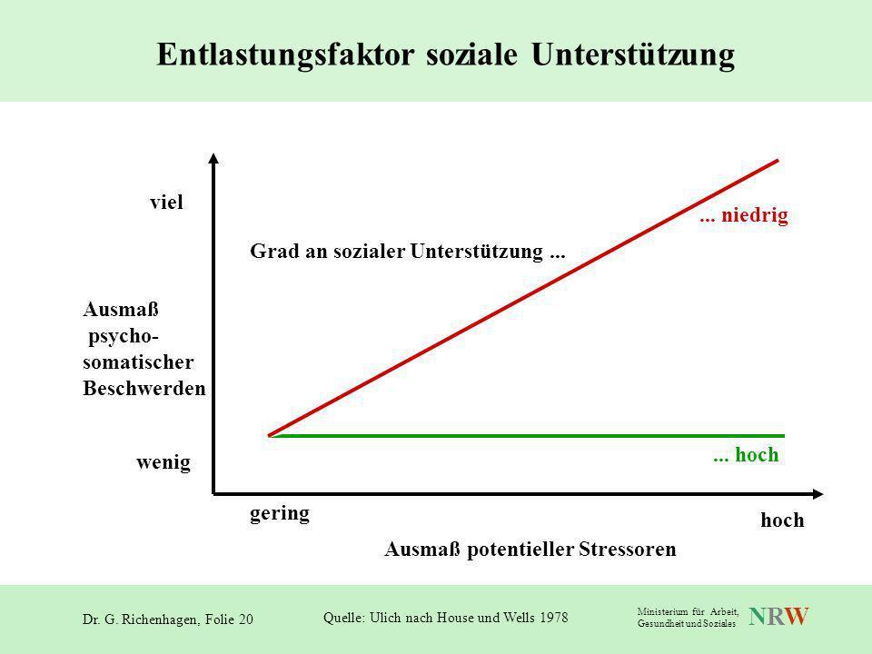 Entlastungsfaktor soziale Unterstützung