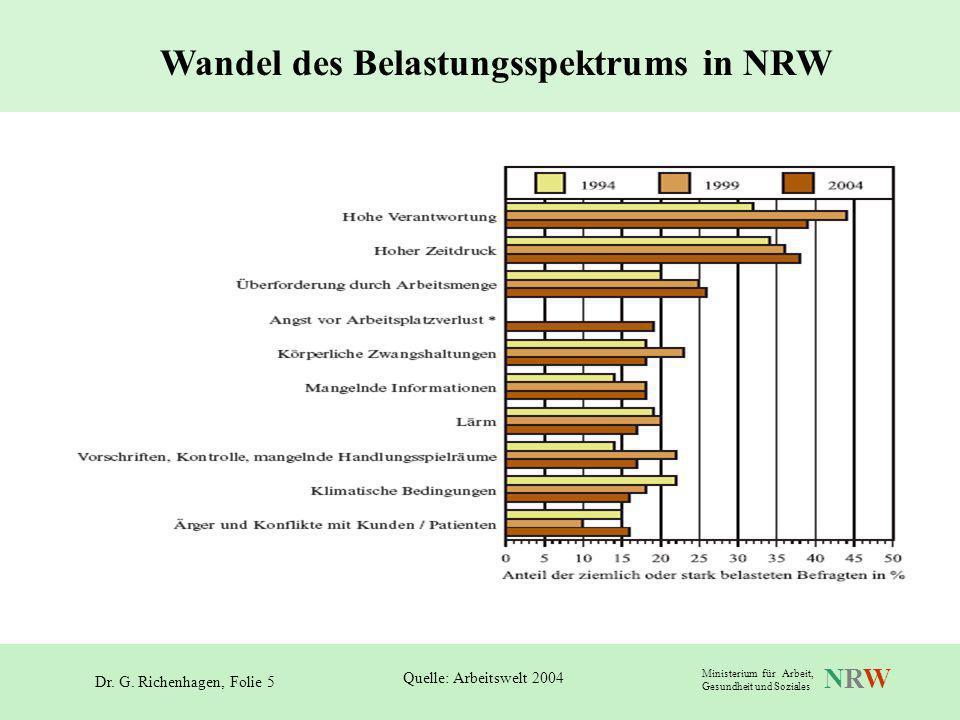 Wandel des Belastungsspektrums in NRW