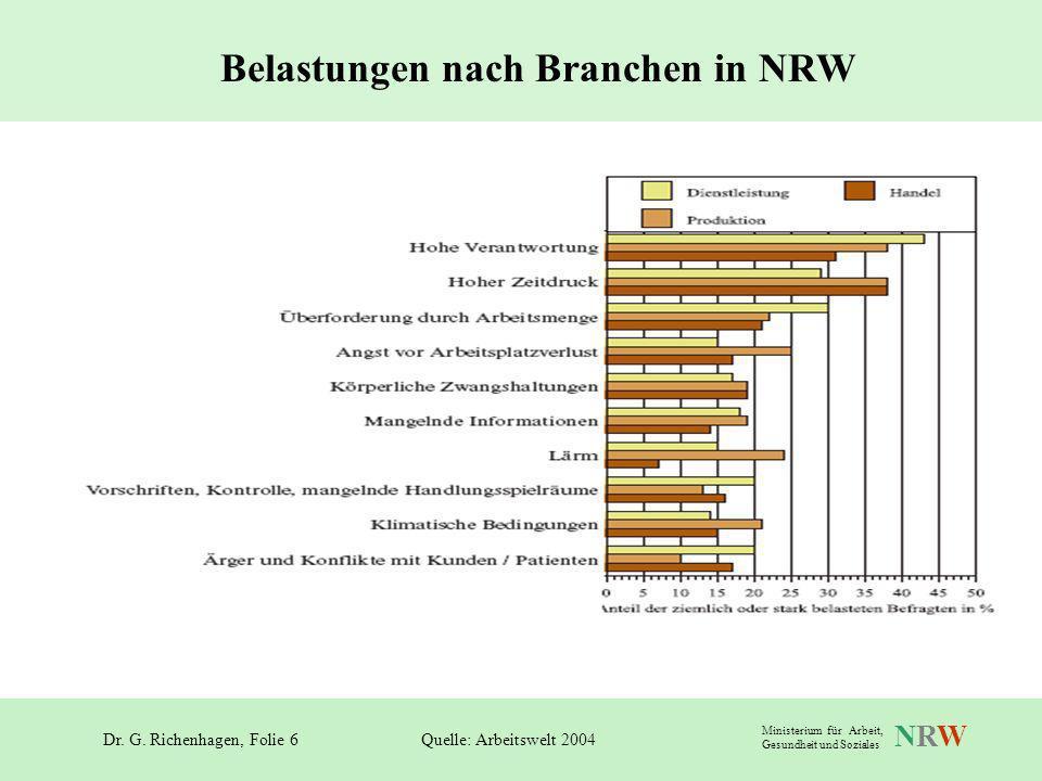 Belastungen nach Branchen in NRW