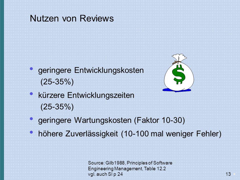 Nutzen von Reviews geringere Entwicklungskosten (25-35%)