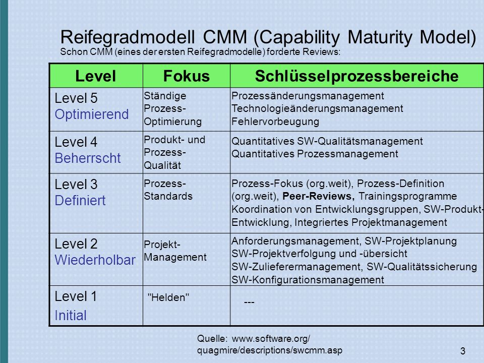 Reifegradmodell CMM (Capability Maturity Model)