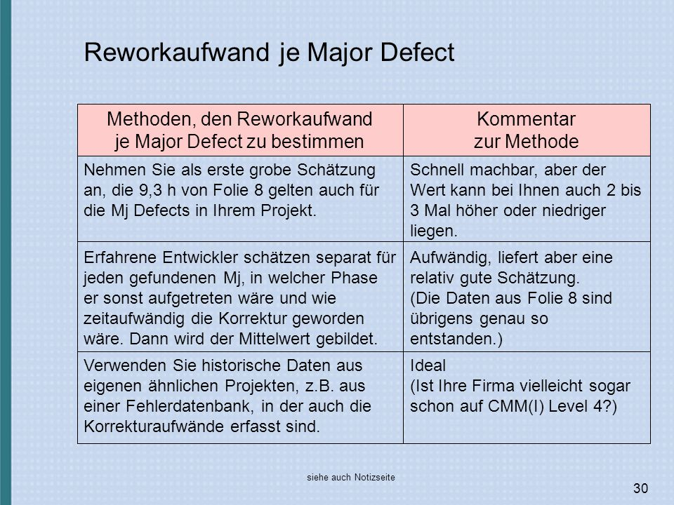 Reworkaufwand je Major Defect