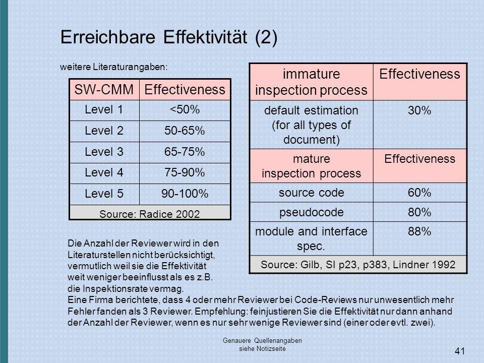Erreichbare Effektivität (2)