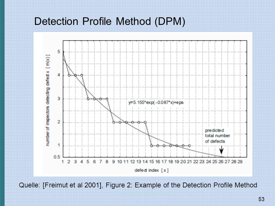 Detection Profile Method (DPM)