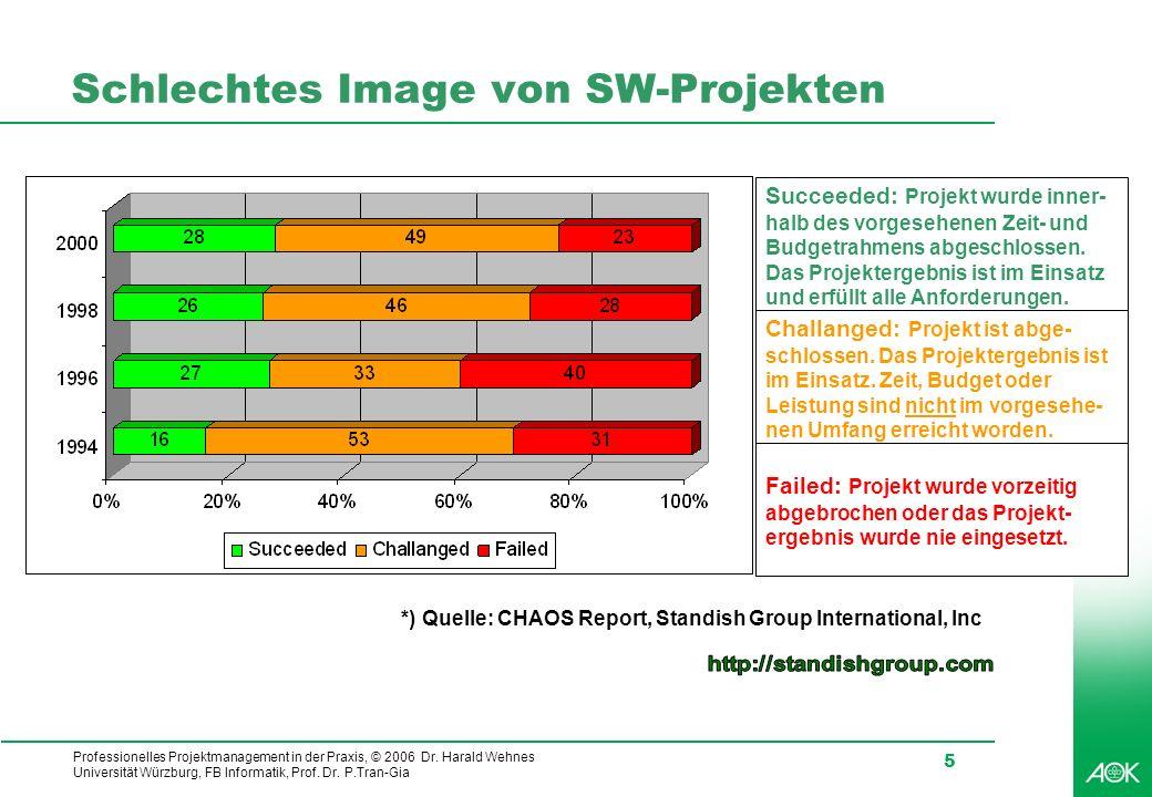 Schlechtes Image von SW-Projekten