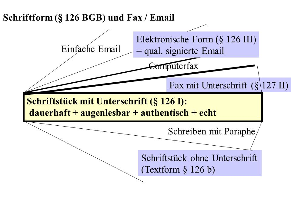 Schriftform (§ 126 BGB) und Fax / Email