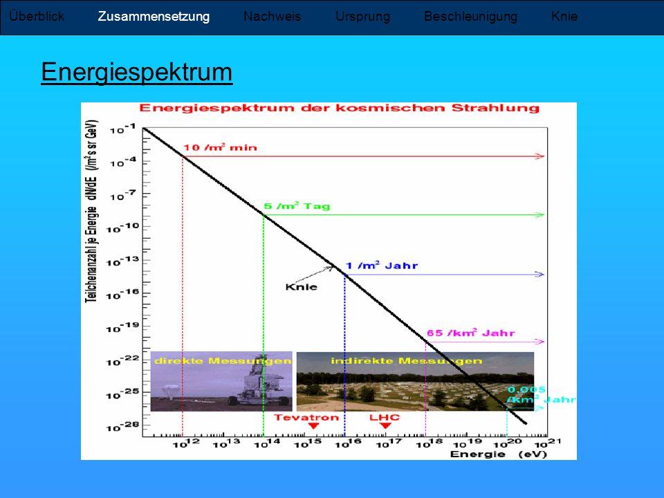 Überblick Zusammensetzung Nachweis Ursprung Beschleunigung Knie