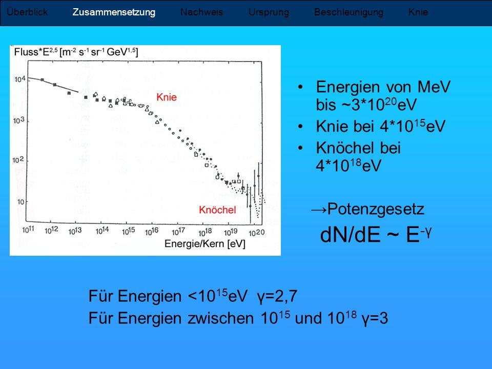 Energien von MeV bis ~3*1020eV Knie bei 4*1015eV Knöchel bei 4*1018eV