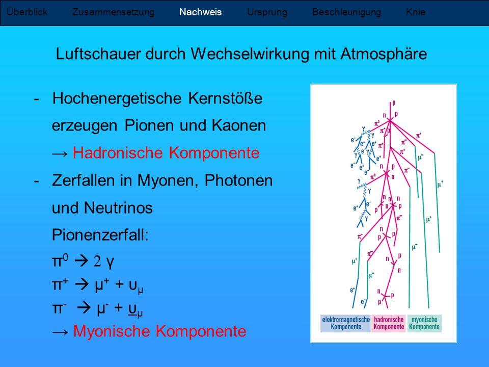 Luftschauer durch Wechselwirkung mit Atmosphäre