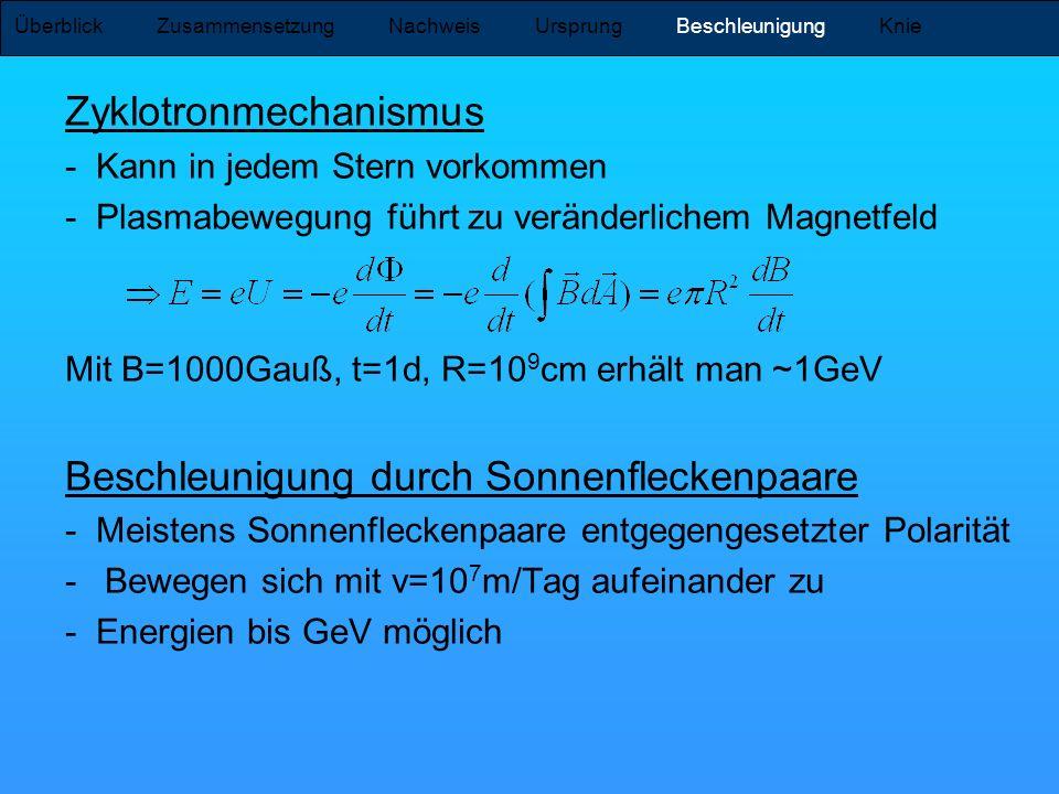Zyklotronmechanismus