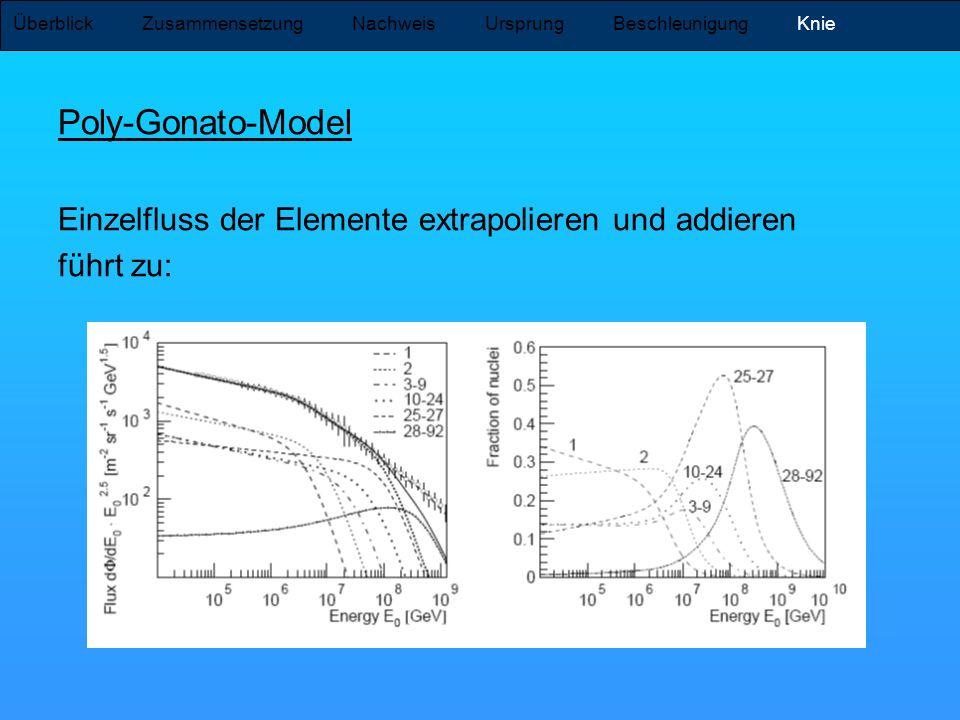 Poly-Gonato-Model Einzelfluss der Elemente extrapolieren und addieren