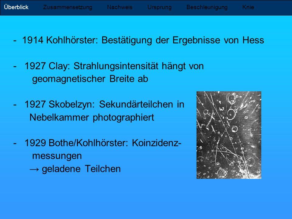 - 1914 Kohlhörster: Bestätigung der Ergebnisse von Hess