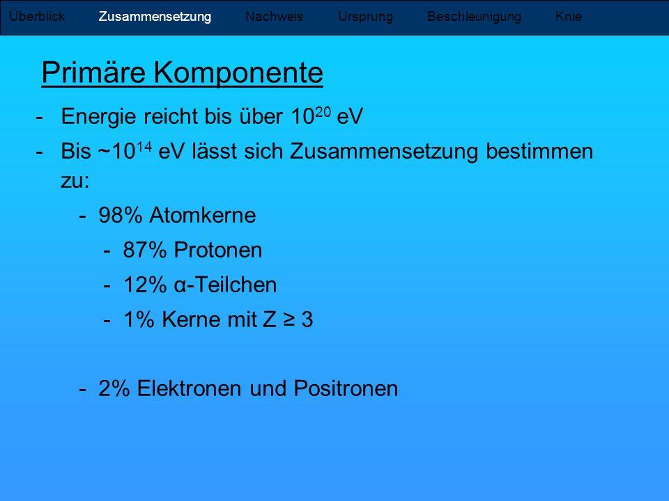 Primäre Komponente Energie reicht bis über 1020 eV