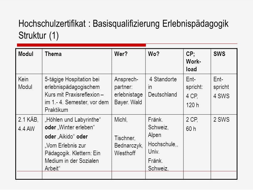 Hochschulzertifikat : Basisqualifizierung Erlebnispädagogik Struktur (1)
