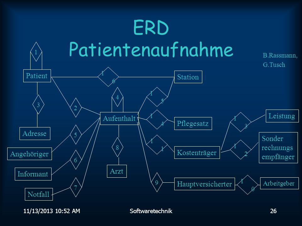 ERD Patientenaufnahme