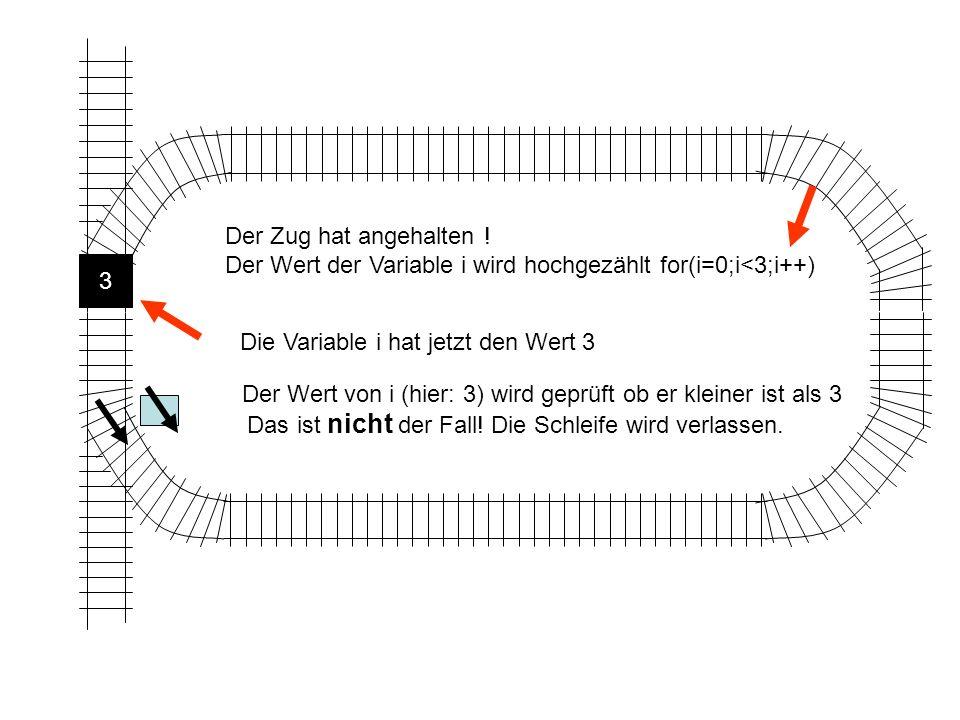 Der Zug hat angehalten ! Der Wert der Variable i wird hochgezählt for(i=0;i<3;i++) 3. Die Variable i hat jetzt den Wert 3.