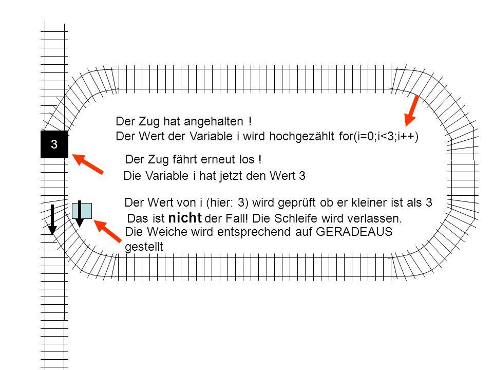 Der Zug hat angehalten ! Der Wert der Variable i wird hochgezählt for(i=0;i<3;i++) 3. Der Zug fährt erneut los !